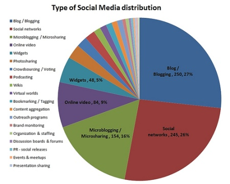 type-of-social-media-distribution