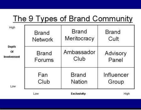 9 types of Brand Community