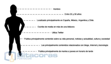 perfil-blogger_t
