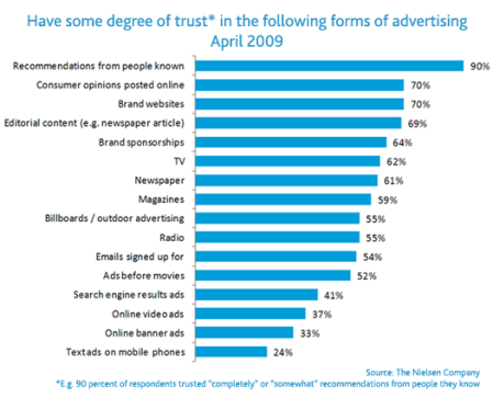 trust_in_advertising marketing participativo word of mouth